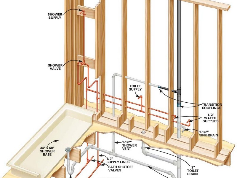 Bathroom Vent Pipe Size